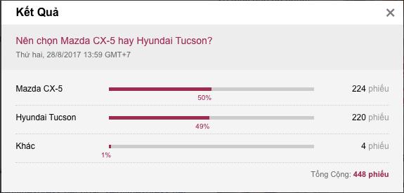 Nen chon hyundai tucson hay mazda cx5 2018 Dưới 1 tỷ đồng chọn mua Hyundai Tucson hay Mazda CX5?