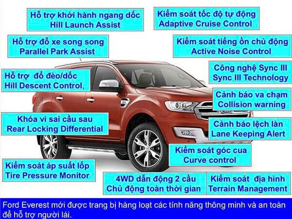 tinh-nang-va-he-thong-an-toan-ford-everest-2020-truecar-vn
